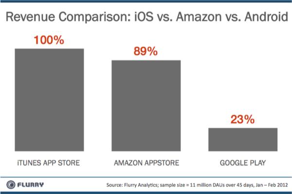 revenue-comparison-ios-vs-amzn-vs-android-resized-600